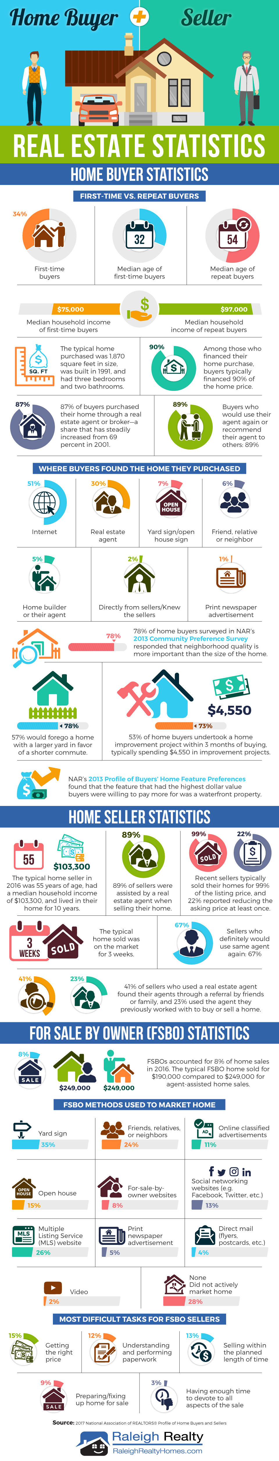 Real Estate Statistics for Home Buyers and Sellers