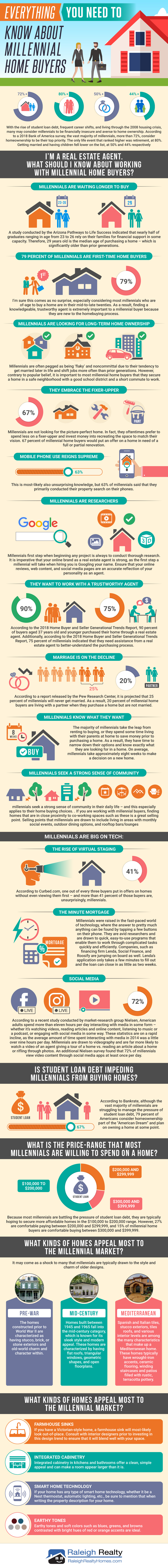 Everything You Need to Know About Millennial Home Buyers 2019