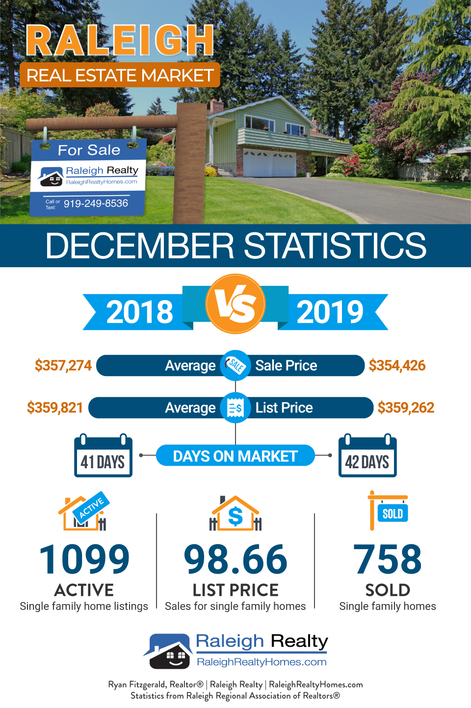 Raleigh, NC Real Estate Market Trends December 2019 Average Home price, Average sales price, Days on Market