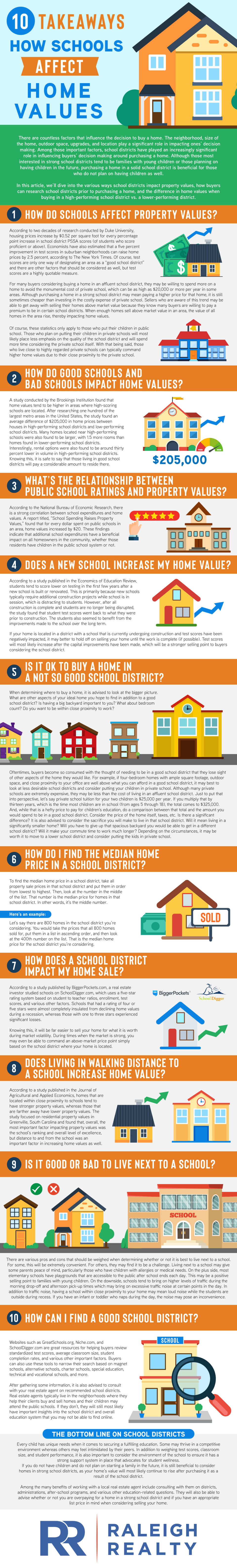 How Schools Impact Home Values and What type of Affects good and bad school districts have