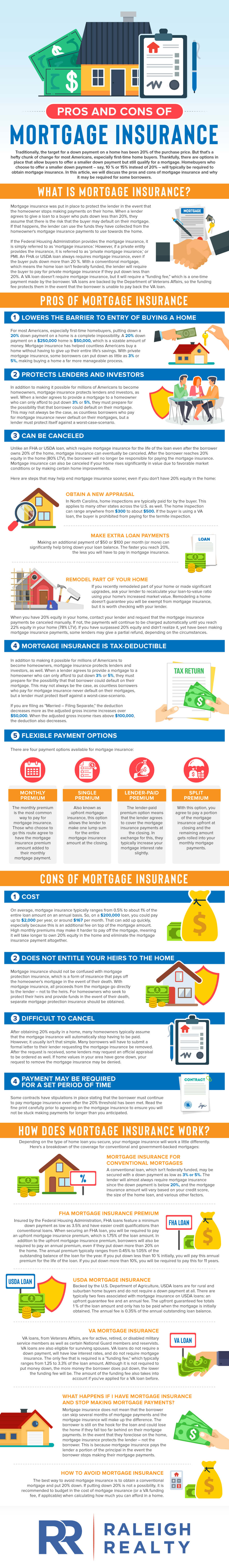 What is Mortgage Insurance? What are the Pros and Cons of Private Mortgage Insurance (PMI)