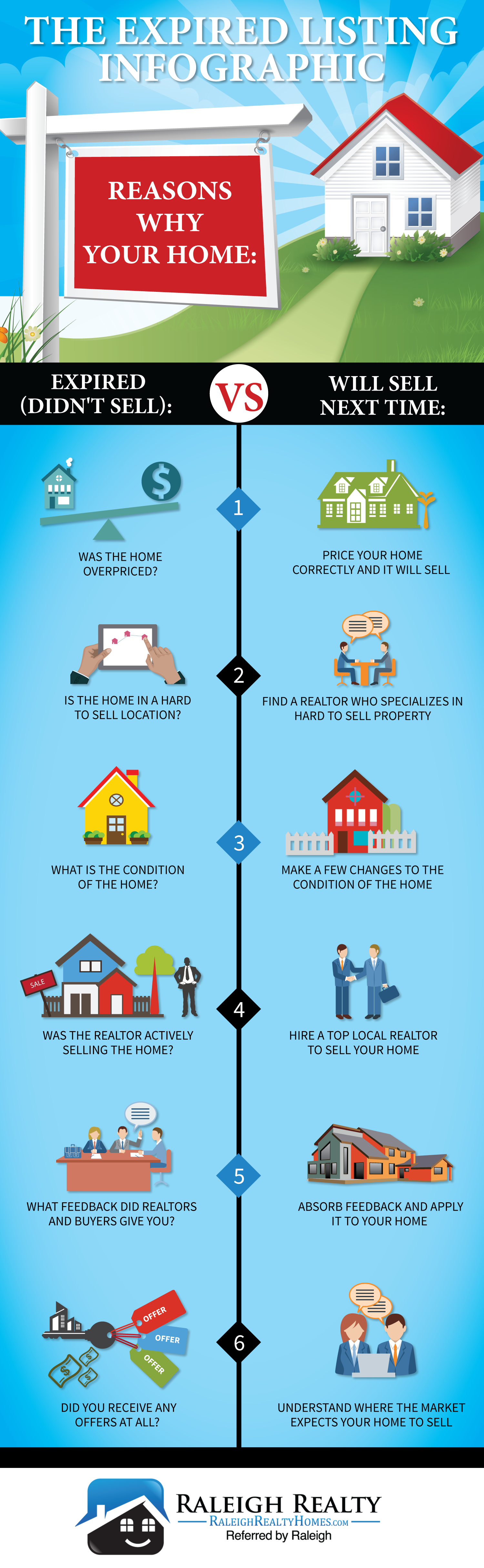 Expired Listing Infographic | Reasons why my home didn't sell
