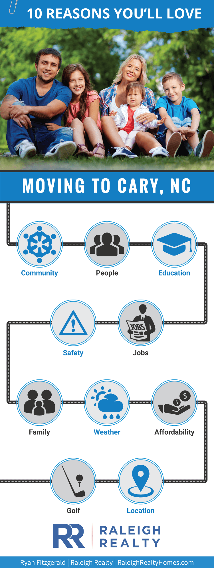 Moving to Cary, NC - What is life like when living in Cary?