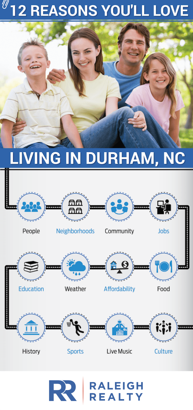 Moving to Durham, NC 2017 - Reasons to Love Living in Durham, NC. Raleigh Realty - Infographic
