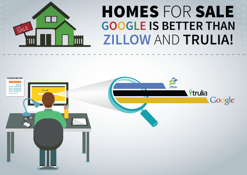 Zillow Home Value Estimator and Missing Real Estate Listings - Google is Better
