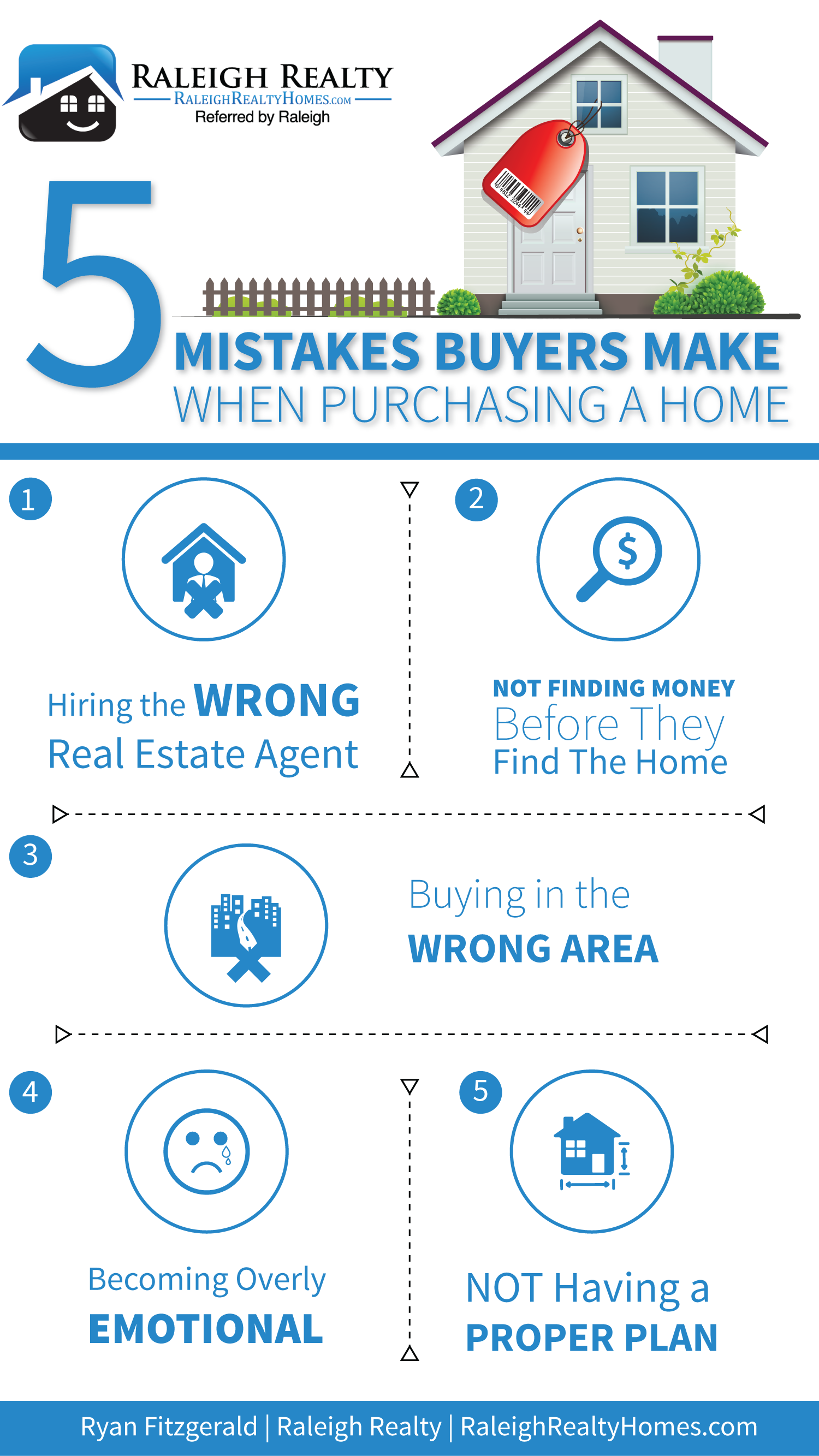 Mistakes buyers make when purchasing a home for sale in Raleigh NC