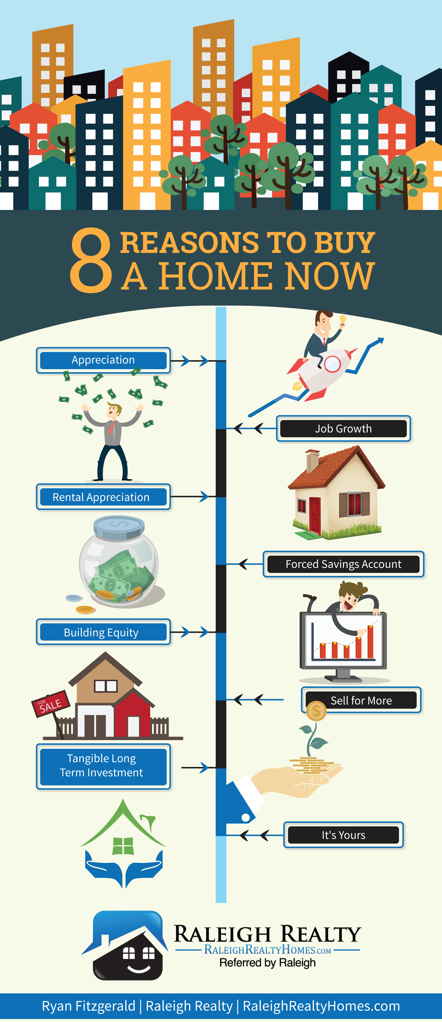 Should I Buy A Home In Raleigh During A Sellers Market