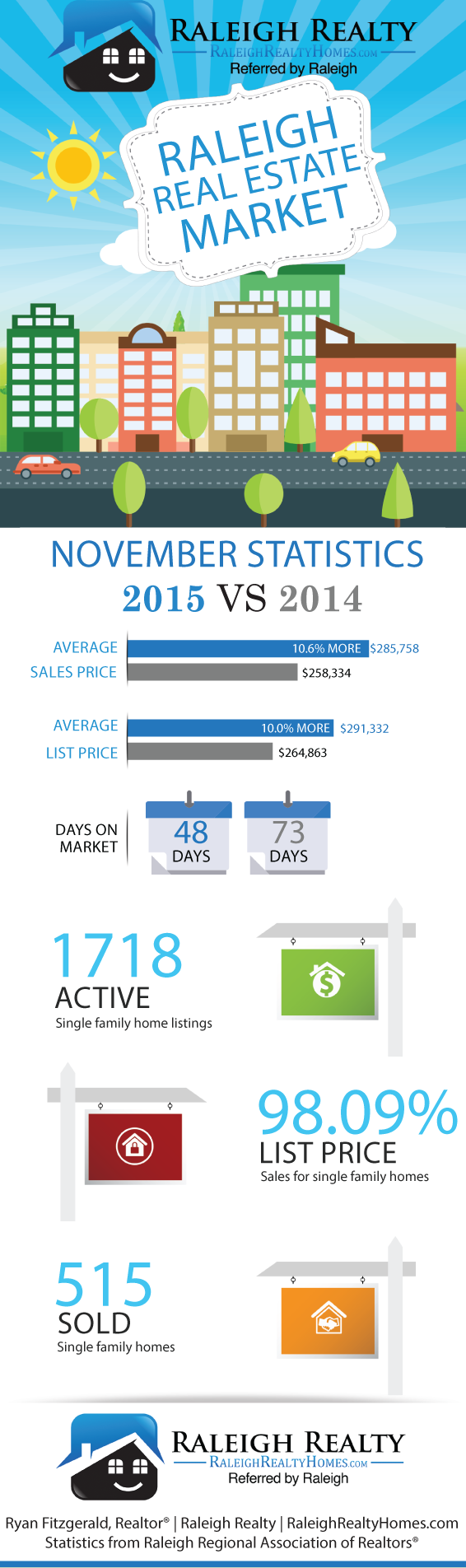 Raleigh NC Real Estate November 2015 Market Trends
