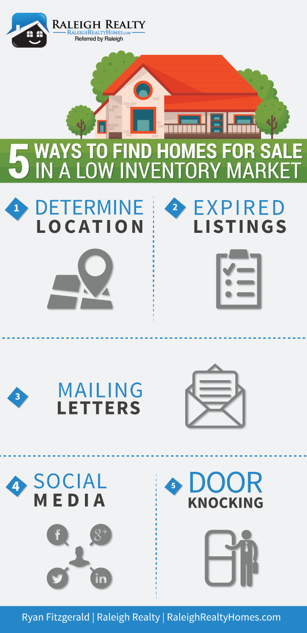 5 ways to find homes for sale in a low inventory market for Find builders