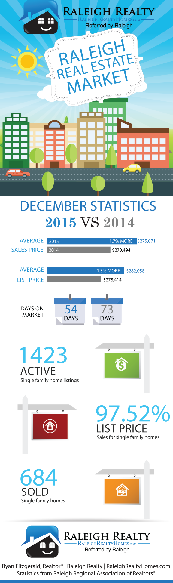 Homes that Sold in Raleigh, NC December 2015