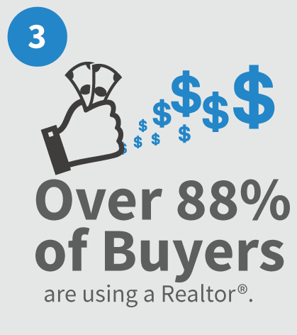 88 percent of buyers use a Realtor, Raleigh Realty