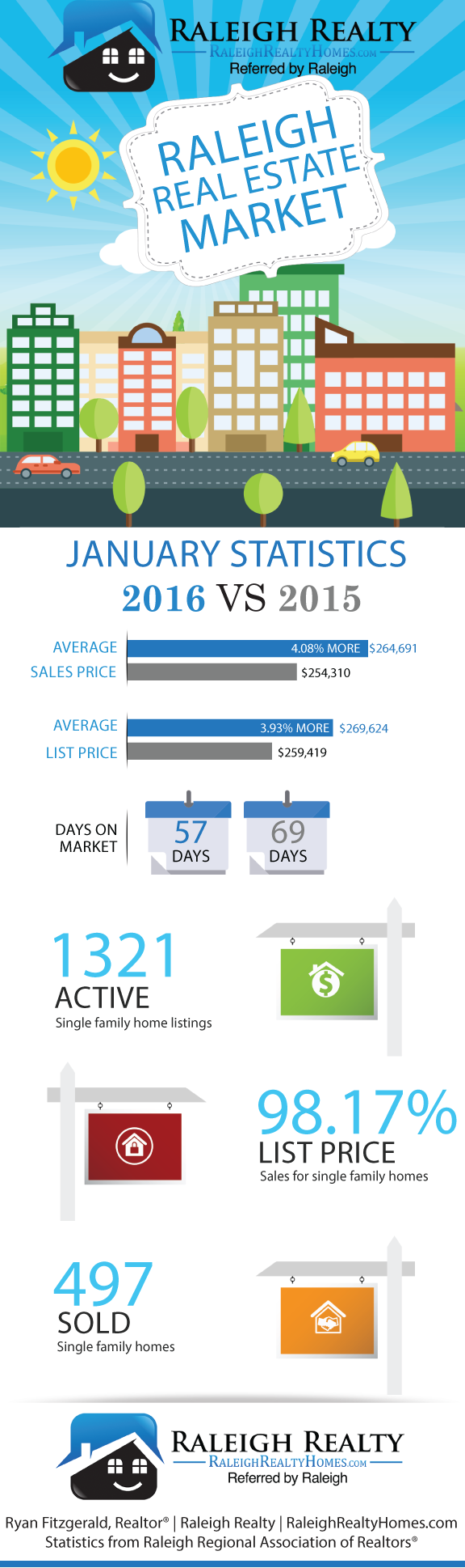Raleigh Real Estate January 2016 Statistics Infographic