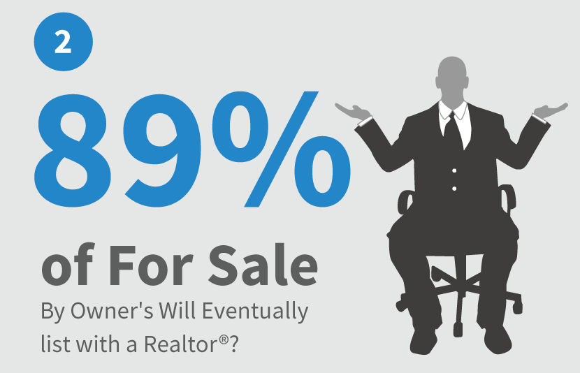 89 percent of fsbo eventually list with a Realtor