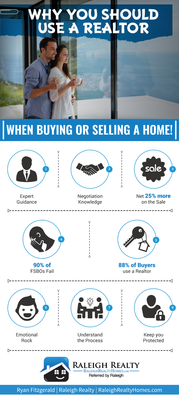 Should I Use A Realtor When Buying And Selling Homes