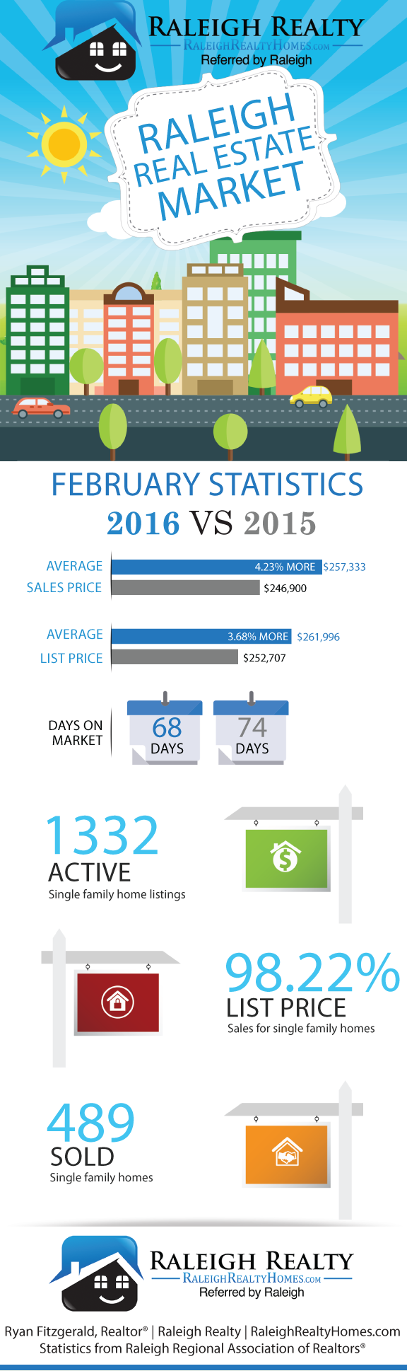 Raleigh Real Estate February 2016 Statistics Infographic