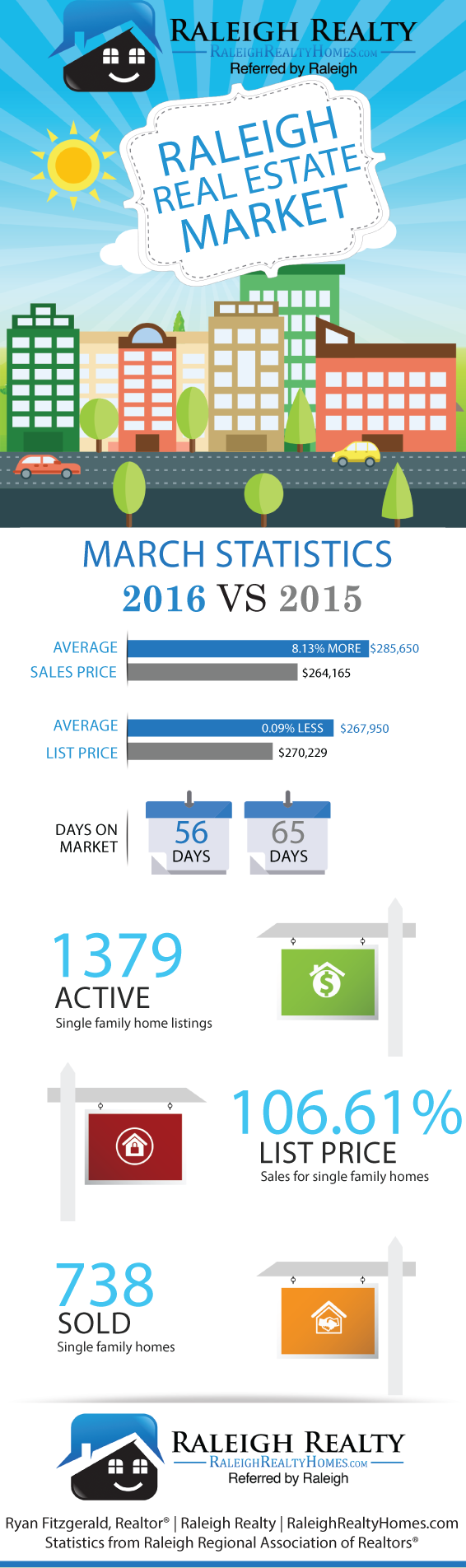 Raleigh Real Estate March 2016 Statistics Infographic