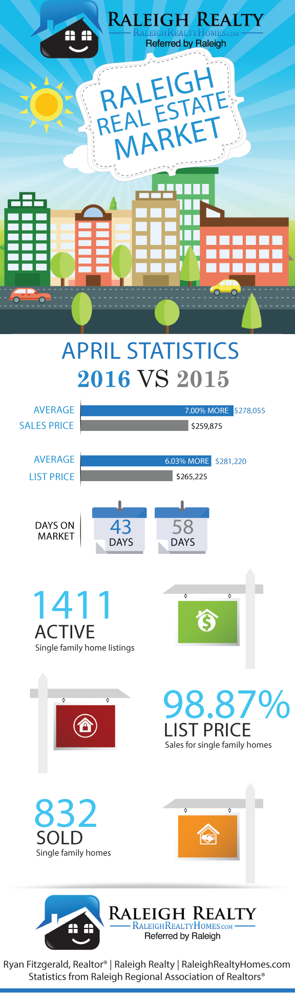 April 2016 Real Estate Market Raleigh NC