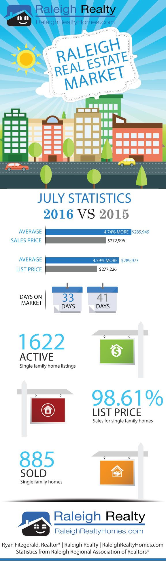 July 2016 Raleigh, NC Real Estate & Housing Trends