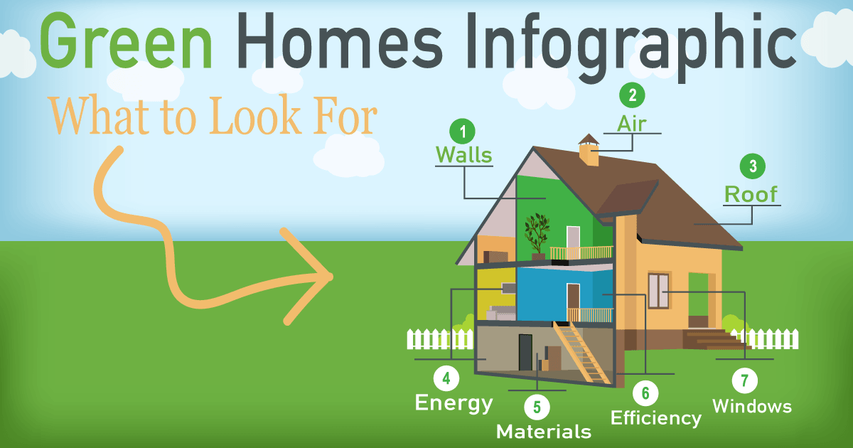 Green Homes; The Future of New Construction Houses!