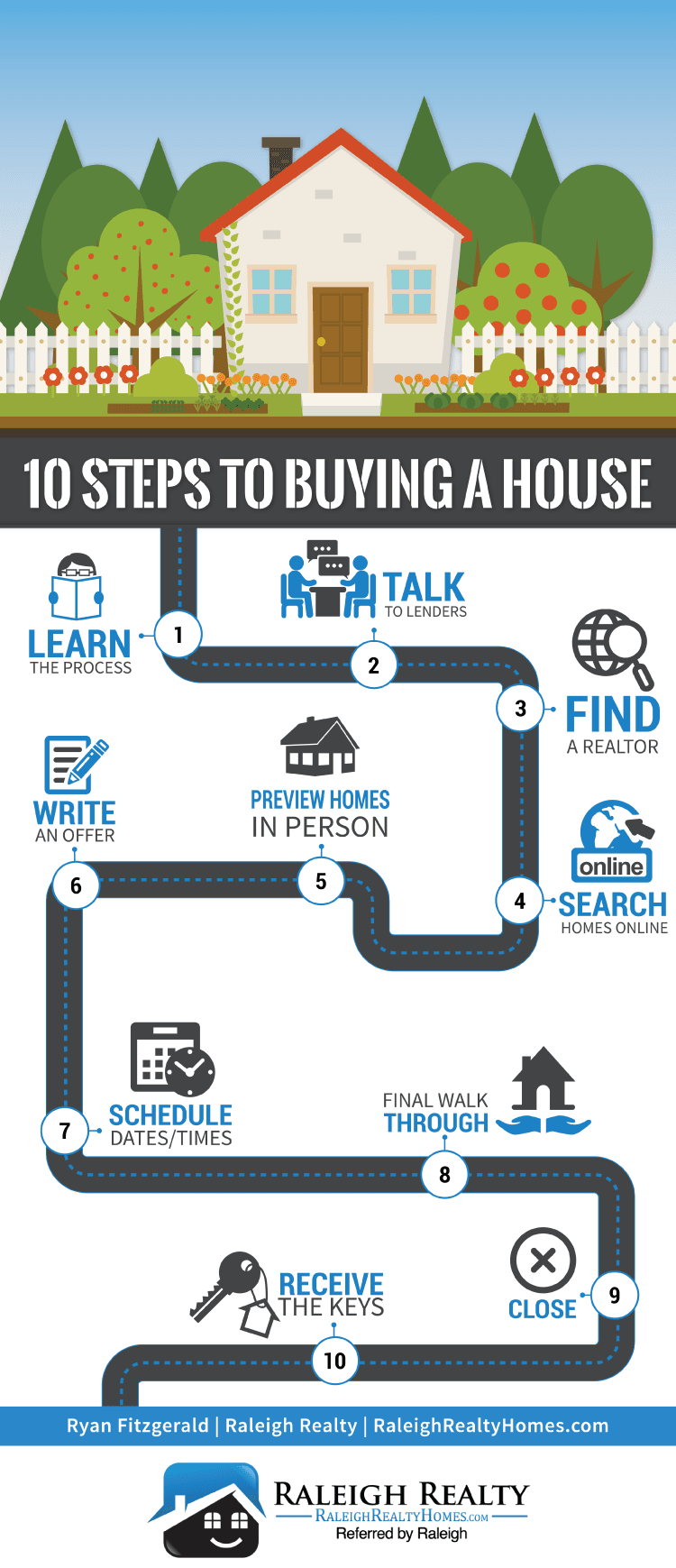 10 Steps to Buying a House in Raleigh, NC